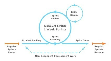 Design Spikes — Fitting Big-Picture UX Into Agile Development | Smashing UX Design | Requirements Definition and Management | Scoop.it