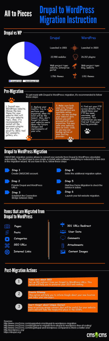 Drupal to WordPress Migration: All the Way Guidance [Infographic] | Drupal to WordPress in 15 min +Video! | Scoop.it