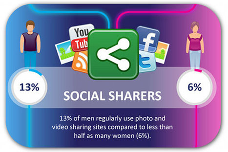 Study: Women use social media more than men do | Articles | Social Media Resources & e-learning | Scoop.it