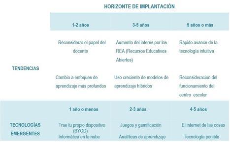 Informe Horizon 2014 Primaria y Secundaria. Tecnologías 1 a 5 años | Blog de INTEF | Elearning, formación y entretenimiento | Scoop.it