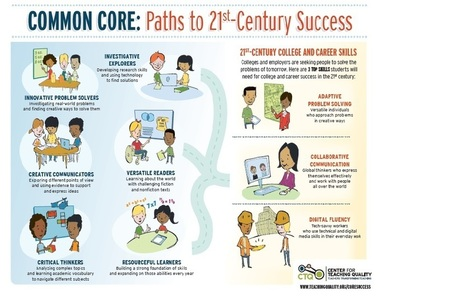 [Infographic] Key Skills That Lead to 21st Century Success | Educational Discourse | Scoop.it