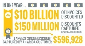 Discount Management - Automated Capture plus Dynamic Discounting - Ariba, an SAP Company | Dynamic Discount | Scoop.it