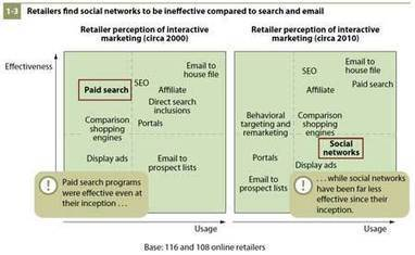 Social Commerce Potential in Asia   Social Networks: The science behind them   Scoop.it
