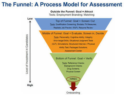 Making the Case for Pre-Hire Assessments | Organization and Leadership Development | Scoop.it