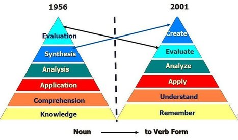 Anderson and Krathwohl - Bloom's Taxonomy Revised - The Second Principle | Information Technology Learn IT - Teach IT | Scoop.it