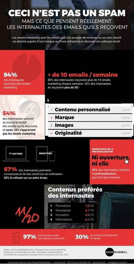 Réussir ses campagnes emailing : personnalisation du contenu et promotion | ADN Web Marketing | Scoop.it