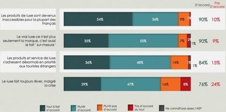 Ce sondage ne va pas plaire aux marques de luxe - Challenges.fr | La communication des marques de Luxe | Scoop.it