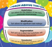 Cool Tools for 21st Century Learners: SAMR - Teaching Above the ... | 21st Century Teaching and Learning | Scoop.it