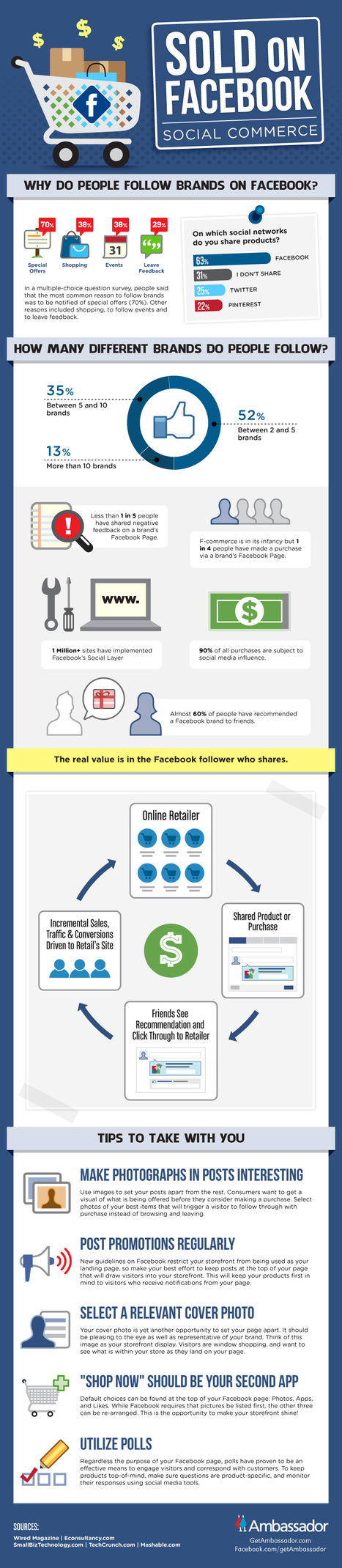 INFOGRAPHIC: What Makes People Sold On Brands On Facebook? | Social Media Butterflies | Scoop.it