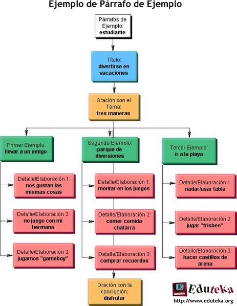 Eduteka - Herramientas: Organigramas > Introducción | Web 2.0 y sus aplicaciones | Scoop.it