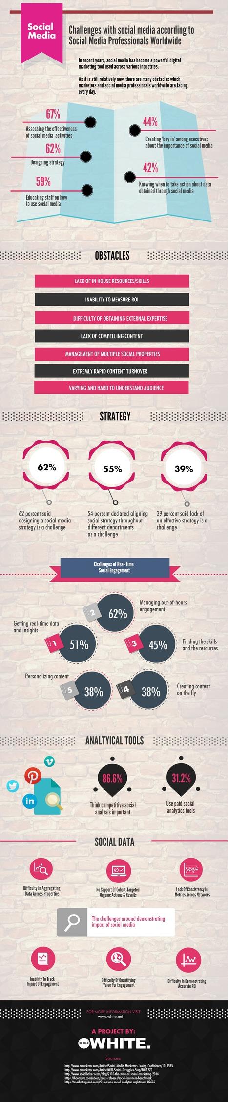 New service to combat social media challenge | Social Media Marketing | Scoop.it
