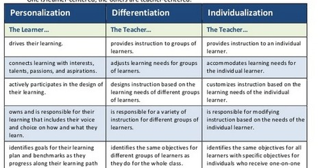 Personalize Learning: Personalization vs Differentiation vs Individualization | Response to Intervention | Scoop.it