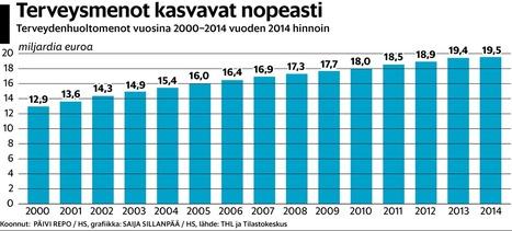 Suomalaisten sairauksien hoitaminen maksaa yhä enemmän – vaikka olemme entistä terveempiä | Terveystieto | Scoop.it