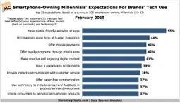 How Smartphone-Owning Millennials Expect Brands to Use Technology   Riding Cassandra's Complex   Scoop.it