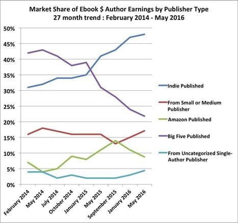 Independent authors are starting to outsell the Big Five - The Writer | Writing and publishing books | Scoop.it
