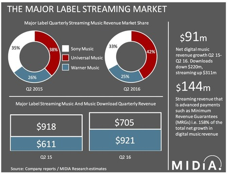 Just How Well Is Streaming Really Doing? | Musicbiz | Scoop.it