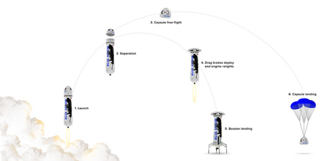 Blue Origin flies reusable suborbital rocket for fourth time | Spaceflight Now | The NewSpace Daily | Scoop.it