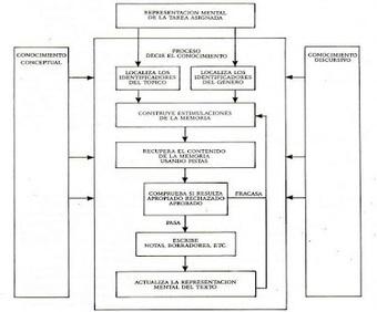 didáctica de la lengua 1: Dos modelos explicativos de los procesos de composición escrita. Scardamalia y Bereiter. (*) | Académicos | Scoop.it