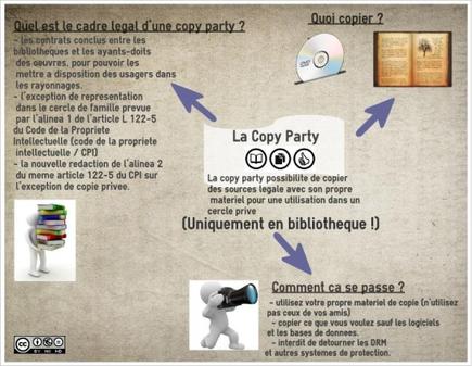 Copier en bibliothèque en toute légalité, c'est possible | Libertés Numériques | Scoop.it