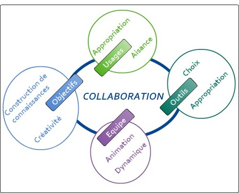 Former à la collaboration | collaboratif | Scoop.it