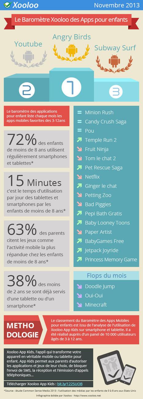 Les applications préférées des enfants sur mobile et tablettes   Contrôle parental Xooloo   Telecom et applications mobiles   Scoop.it
