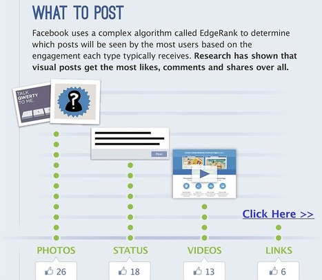 How To Post Smart And Successful Facebook Page Updates [Infographic] | SM | Scoop.it