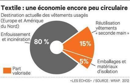 Stratégie : quand les PME changent au nom de l'innovation verte | La richesse du partage pour une vie plus responsable | Scoop.it