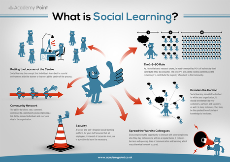 Résultats Google Recherche d'images correspondant à http://www.academypoint.net/wp-content/uploads/2013/02/WhatIsSocialLearning.jpg | Social Learning | Scoop.it