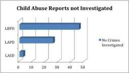 "New ""Explosive"" Figures on Law Enforcement Response to Child ...   Little Voices Matter   Scoop.it"