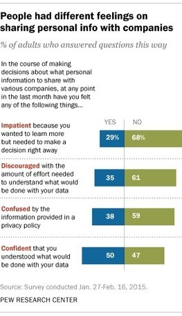 Americans conflicted about sharing personal information with companies | Cambridge Marketing Review | Scoop.it