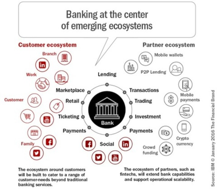 Becoming a 'Next-Generation' Bank | FUTURE of INNOVATION | Scoop.it