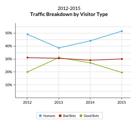 2015 Bot Traffic Report: Humans Take Back the Web | Content Strategy |Brand Development |Organic SEO | Scoop.it
