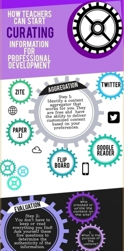 Teachers' Educational Content Curation Infographic | Education tech infographics | Scoop.it