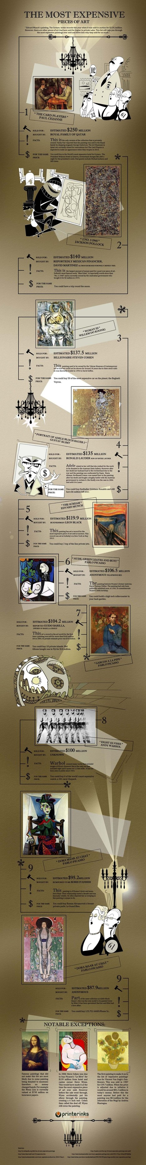 Art Market: The Most Expensive Works of Art | Cris Val's Favorite Art Topics | Scoop.it