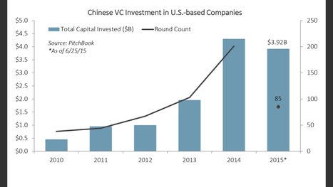U.S. Dollars are returning home.   Private Equity and Venture Capital   Scoop.it