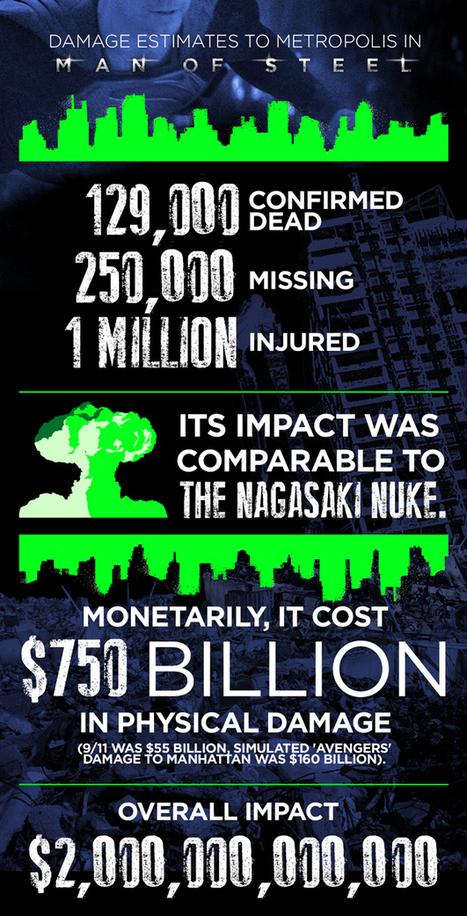 Metropolis Damage Estimates<br/>http://www.buzzfeed.com/jordanzakarin/man-of-steel-destruction-death-analysis | ANALYZING EDUCATIONAL TECHNOLOGY | Scoop.it