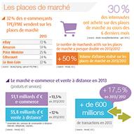 Quelles sont les dernières tendances de l'e-commerce français ? | Social Media | Scoop.it