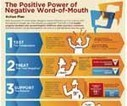 How negative word-of-mouth marketing can lead to more sales - QSRweb.com | Consumer Engagement | Scoop.it