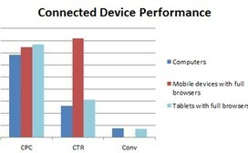 3 Mobile Considerations in Retail Paid Search - Search Engine Watch   The effect of SCM on retail sector   Scoop.it