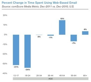 ComScore report finds drastic shift from web-based to mobile email among younger users in past year | SocialMedia Source | Scoop.it