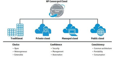 HP CloudSystem - An open platform to build and manage cloud services | Cloud Central | Scoop.it