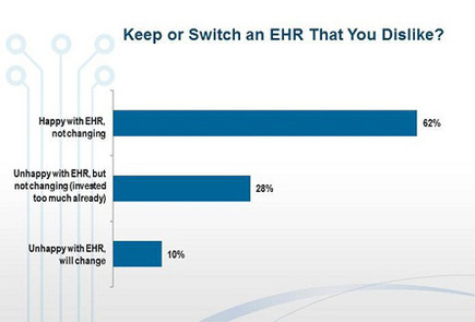 EHRs breed digital discontent for docs | Healthcare IT News | Tranforming Healthcare Through Technology | Scoop.it