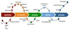 Simplified Analytics: Digital Transformation impacting Customer journey!!   PR Barbara Bayer   Scoop.it