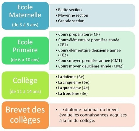 Le système scolaire français - Débutant - Civilisation Française | Paris, France and la Francophonie | Scoop.it