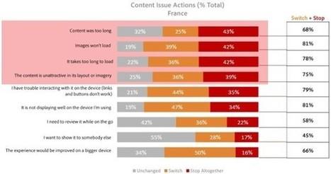 Étude Adobe : les attentes des Français vis-à-vis du contenu sur Internet | Commercialisation Touristique | Scoop.it