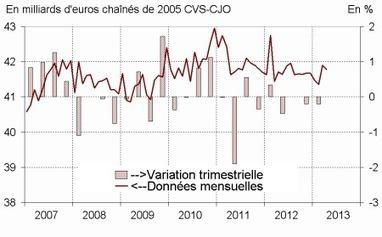 Insee - Indicateur - En avril 2013, la consommation des ménages en biens recule légèrement (-0,3%) | Consommation des produits de Luxe | Scoop.it