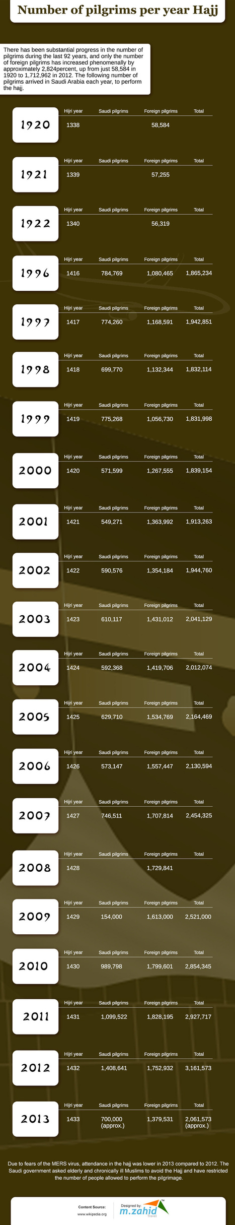 Number of pilgrims per year Hajj - Infographics | Travel Tips | Scoop.it