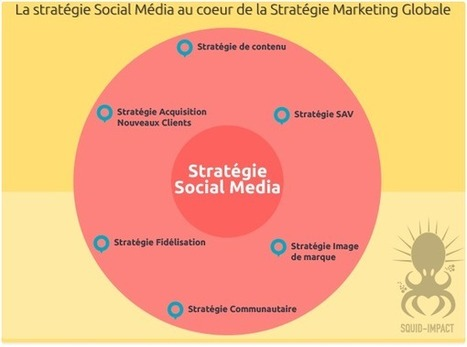Peut-on calculer le ROI du Social Media Marketing ? | CommunityManagementActus | Scoop.it