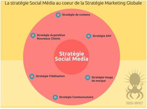 Peut-on calculer le ROI du Social Media Marketing ? | Les Médias Sociaux pour l'entreprise | Scoop.it