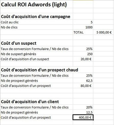 La rentabilité des campagnes Google Adwords : des rappels simples mais importants...   web   Scoop.it